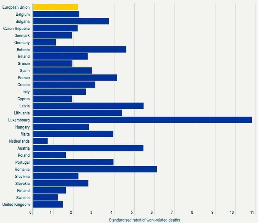 V katerih državah v Evropi je bilo zabeleženih največ primerov smrti na delovnem mestu?